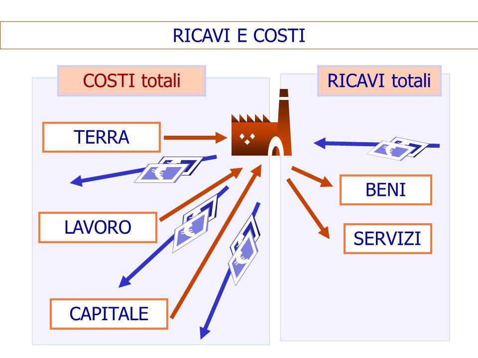 RICAVI E COSTI COSTI totali RICAVI totali TERRA BENI LAVORO SERVIZI CAPITALE