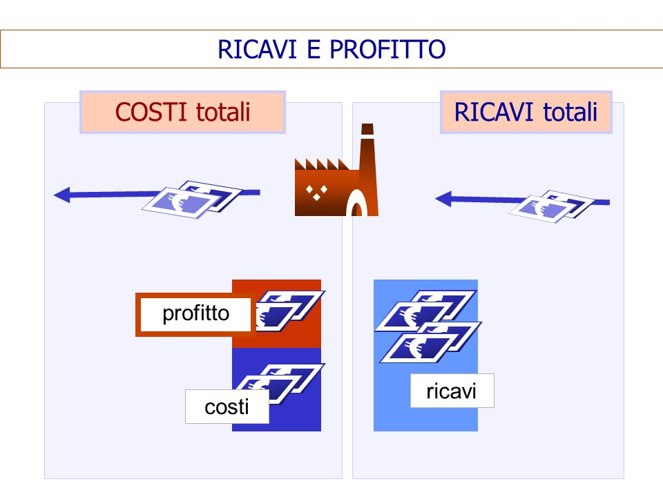 RICAVI E PROFITTO COSTI totali RICAVI totali profitto ricavi costi