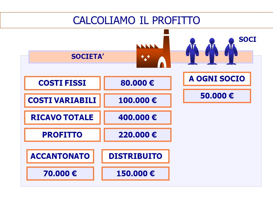 CALCOLIAMO IL PROFITTO
