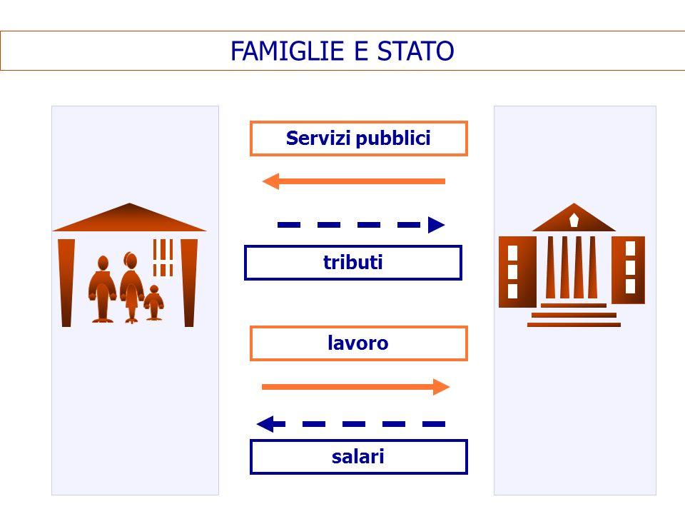 FAMIGLIE E STATO Servizi pubblici tributi lavoro salari