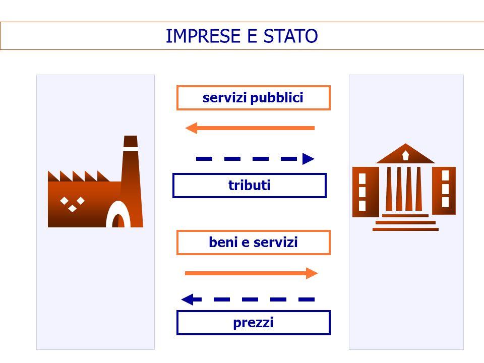 IMPRESE E STATO servizi pubblici tributi beni e servizi prezzi