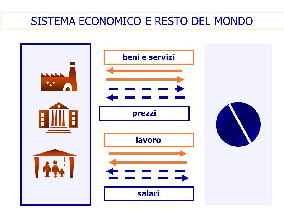 SISTEMA ECONOMICO E RESTO DEL MONDO