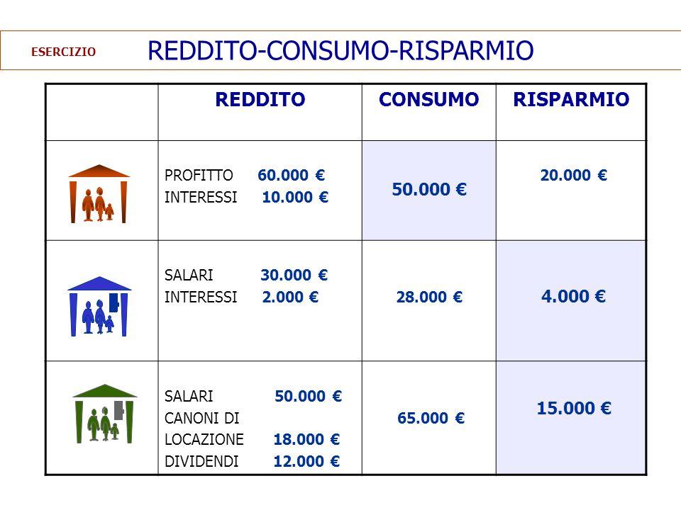 REDDITO-CONSUMO-RISPARMIO