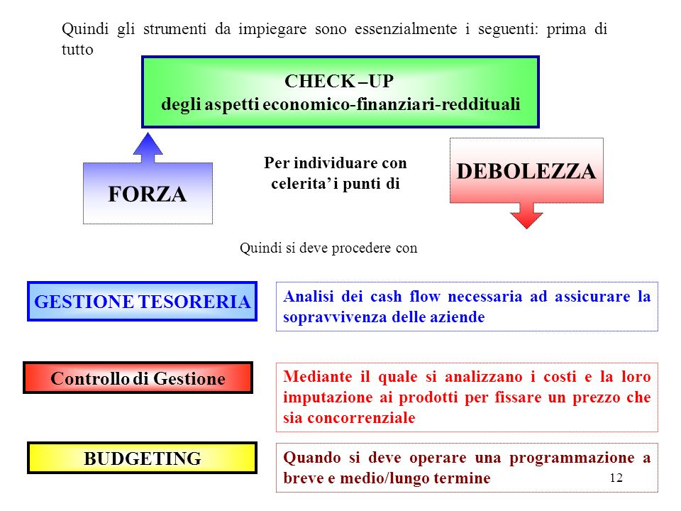 DEBOLEZZA FORZA CHECK –UP