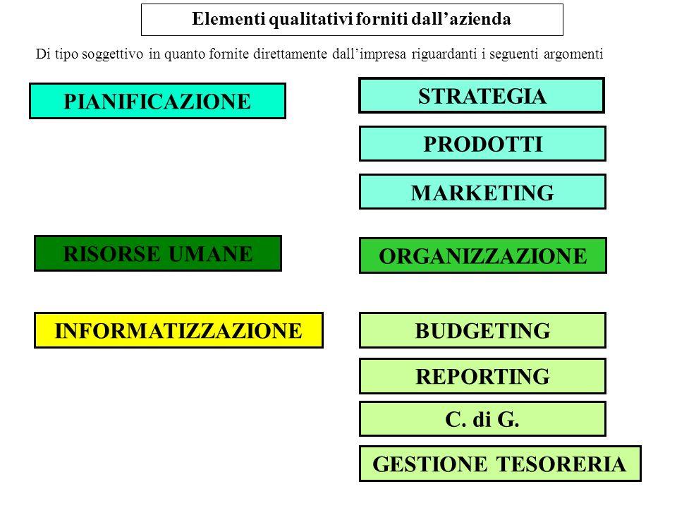 Elementi qualitativi forniti dall'azienda