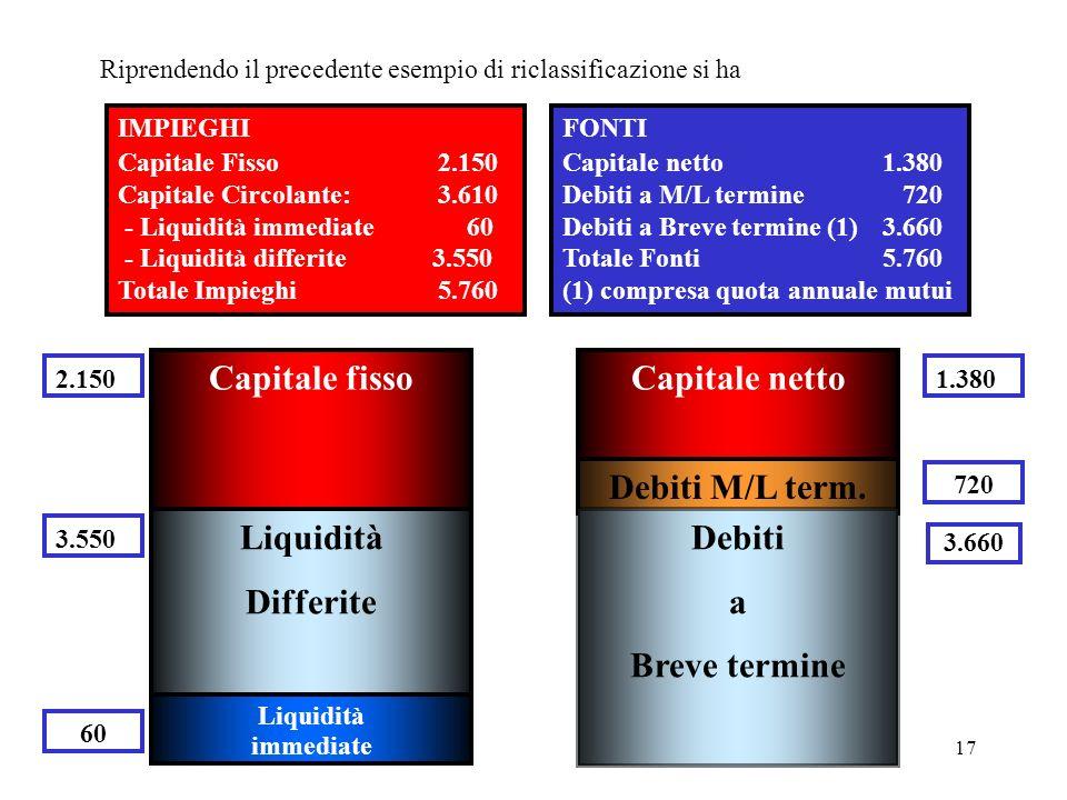 Capitale fisso Capitale netto Debiti M/L term. Liquidità Differite