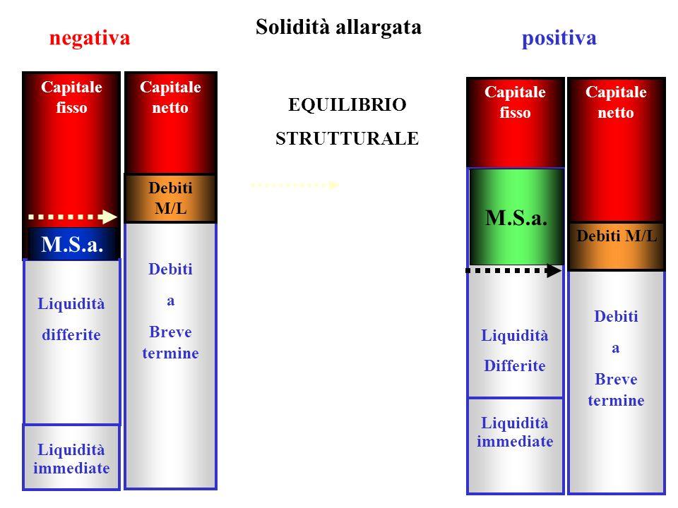 Solidità allargata negativa positiva M.S.a. M.S.a.