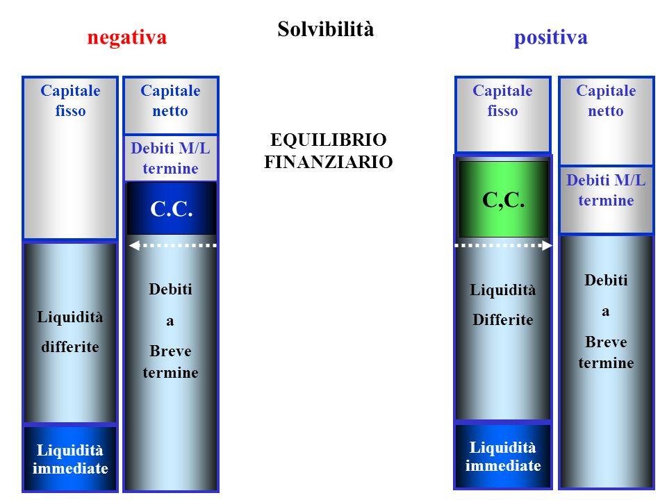 Solvibilità negativa positiva C,C. C.C.