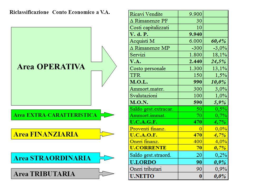 Area OPERATIVA Area FINANZIARIA Area STRAORDINARIA Area TRIBUTARIA