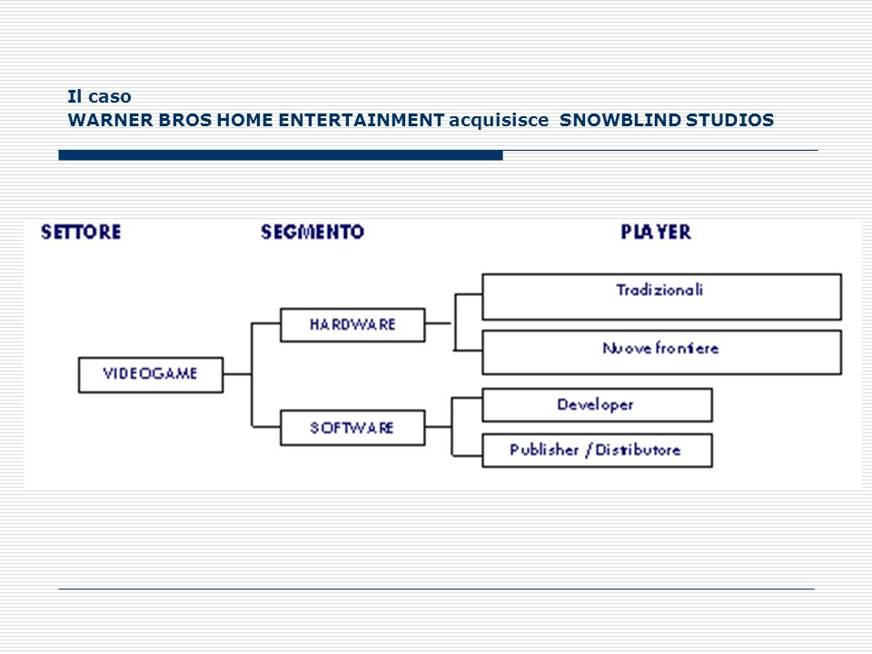 Il caso WARNER BROS HOME ENTERTAINMENT acquisisce SNOWBLIND STUDIOS
