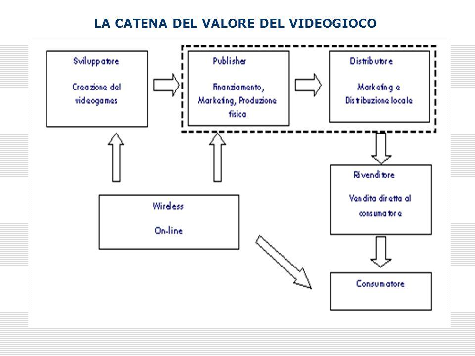 LA CATENA DEL VALORE DEL VIDEOGIOCO