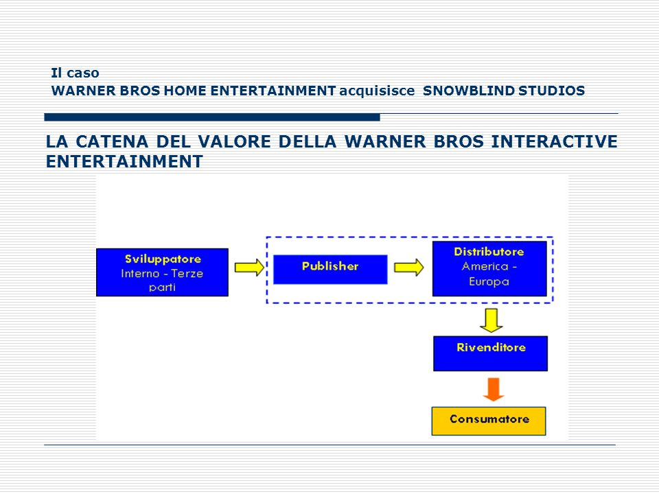 LA CATENA DEL VALORE DELLA WARNER BROS INTERACTIVE ENTERTAINMENT