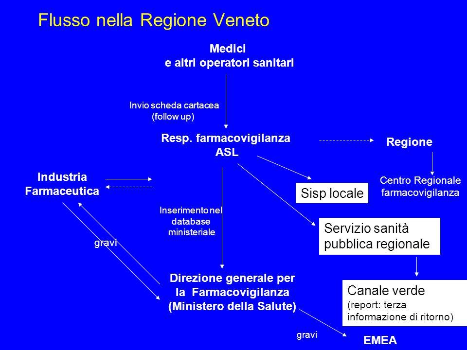 Flusso nella Regione Veneto
