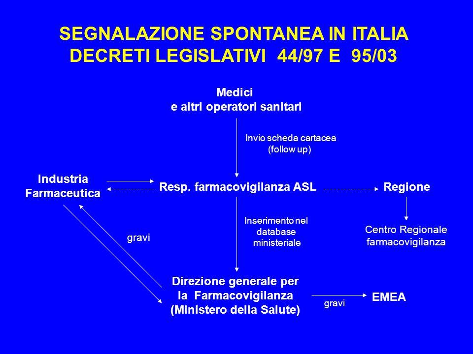 SEGNALAZIONE SPONTANEA IN ITALIA DECRETI LEGISLATIVI 44/97 E 95/03
