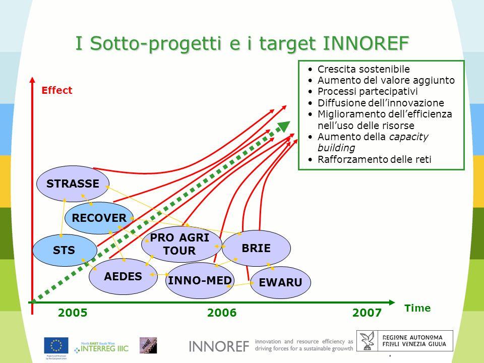 I Sotto-progetti e i target INNOREF