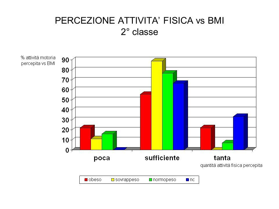 PERCEZIONE ATTIVITA' FISICA vs BMI 2° classe