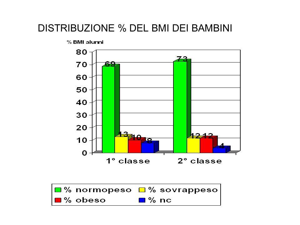 DISTRIBUZIONE % DEL BMI DEI BAMBINI