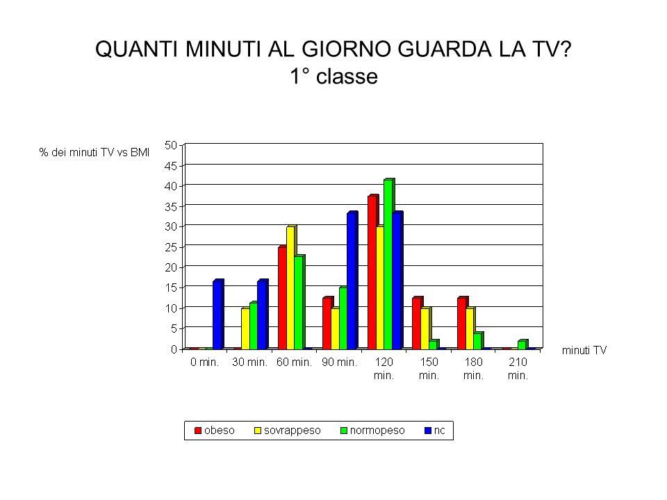 QUANTI MINUTI AL GIORNO GUARDA LA TV 1° classe