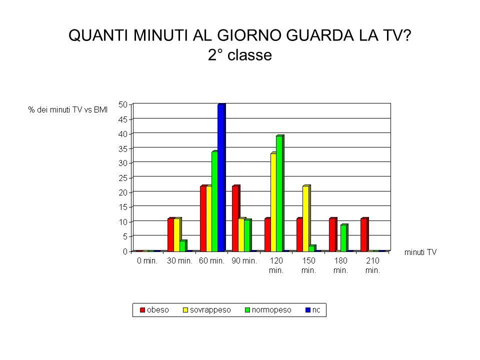 QUANTI MINUTI AL GIORNO GUARDA LA TV 2° classe