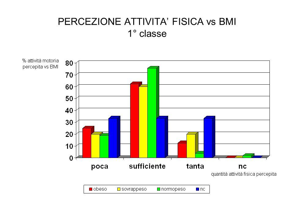 PERCEZIONE ATTIVITA' FISICA vs BMI 1° classe