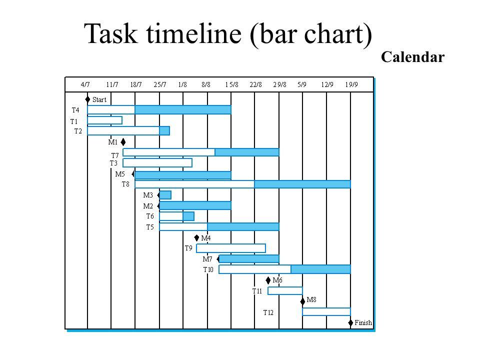 Task timeline (bar chart)