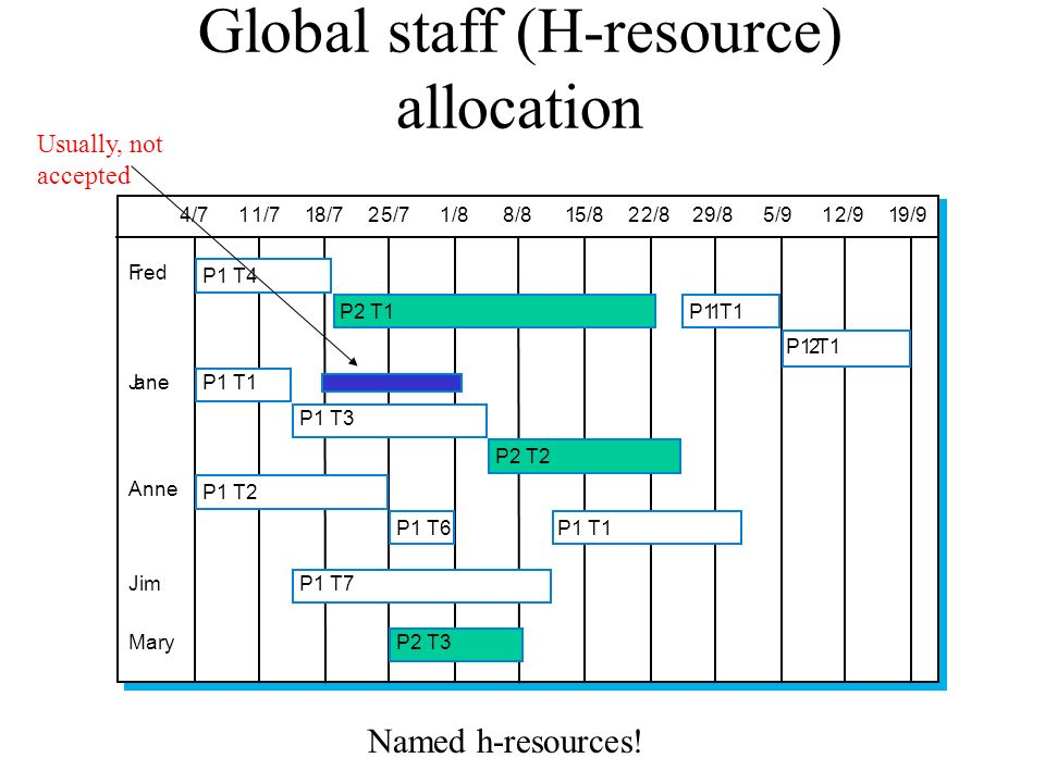 Global staff (H-resource) allocation