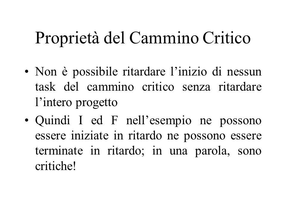 Proprietà del Cammino Critico