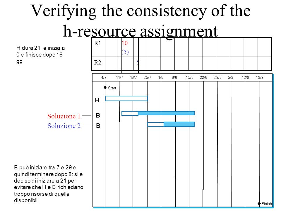 Verifying the consistency of the h-resource assignment