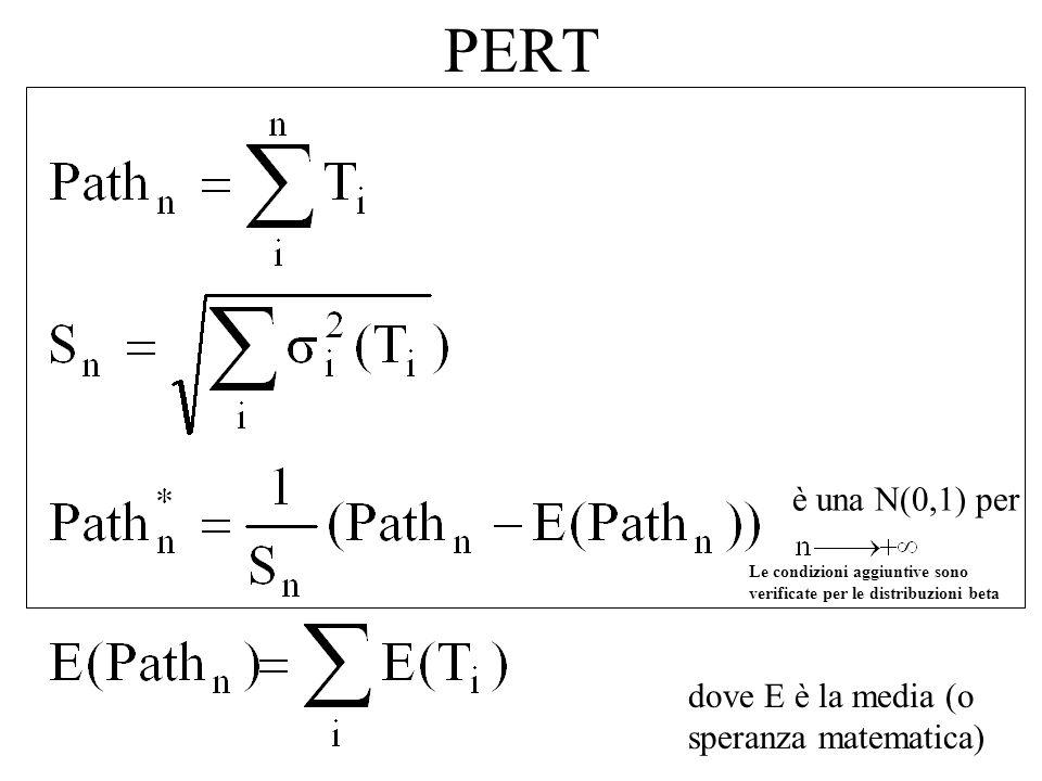 PERT è una N(0,1) per dove E è la media (o speranza matematica)