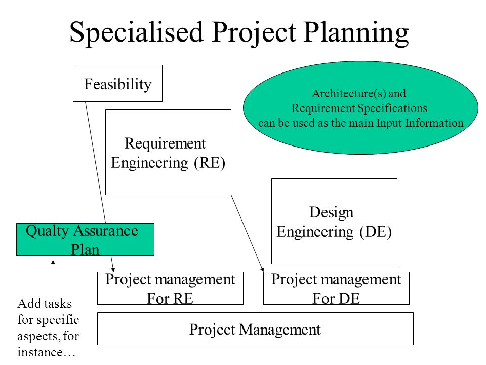 Specialised Project Planning
