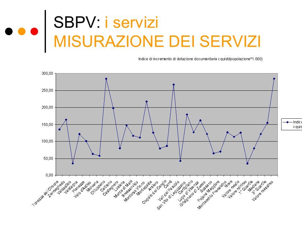 SBPV: i servizi MISURAZIONE DEI SERVIZI