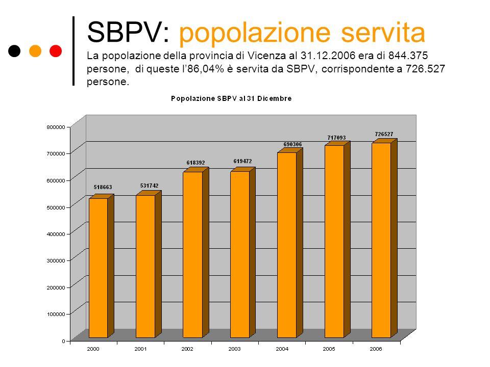 SBPV: popolazione servita La popolazione della provincia di Vicenza al 31.12.2006 era di 844.375 persone, di queste l'86,04% è servita da SBPV, corrispondente a 726.527 persone.
