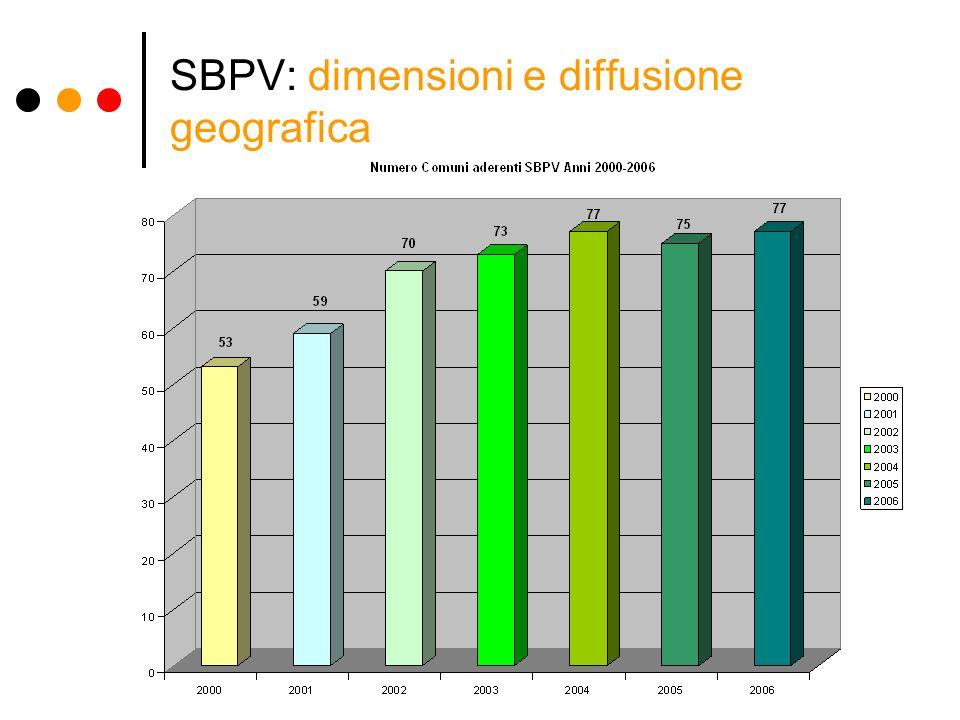 SBPV: dimensioni e diffusione geografica
