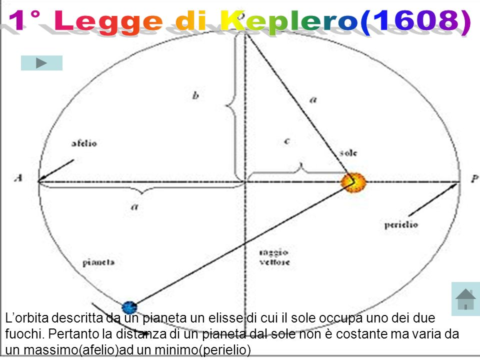 1° Legge di Keplero(1608)