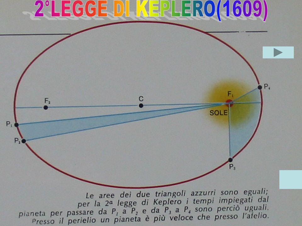 2°LEGGE DI KEPLERO(1609)