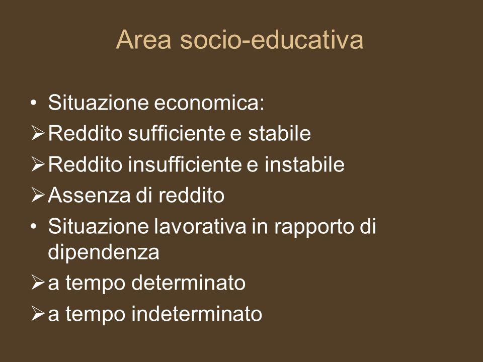 Area socio-educativa Situazione economica: