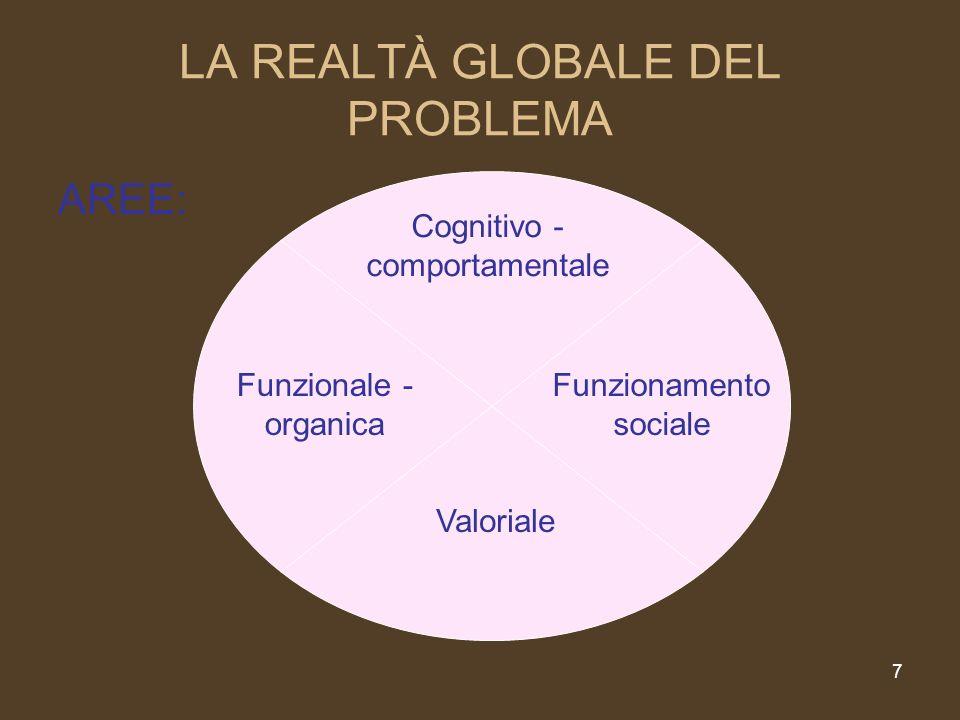 LA REALTÀ GLOBALE DEL PROBLEMA