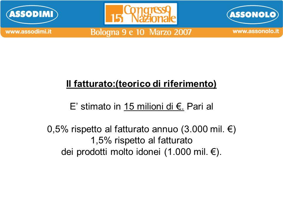 Il fatturato:(teorico di riferimento) E' stimato in 15 milioni di €