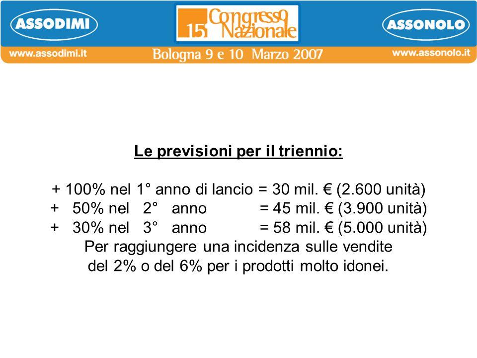 Le previsioni per il triennio: + 100% nel 1° anno di lancio = 30 mil