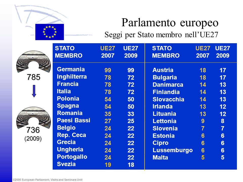 Parlamento europeo Seggi per Stato membro nell'UE27