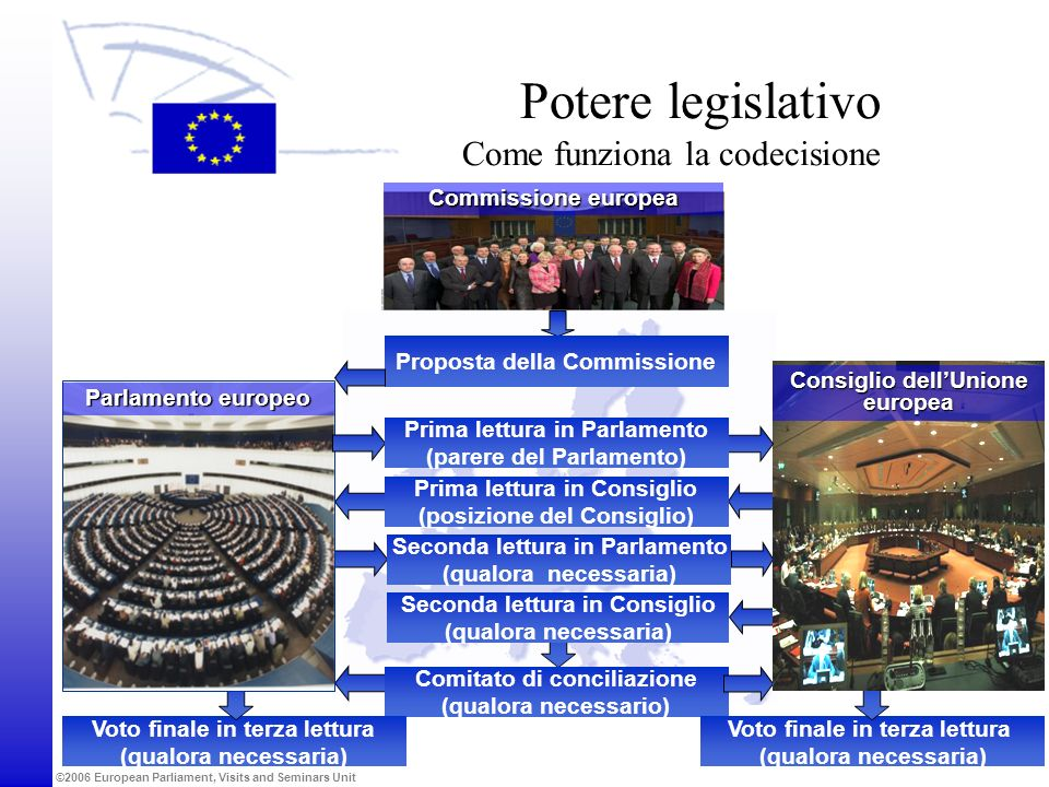 Potere legislativo Come funziona la codecisione