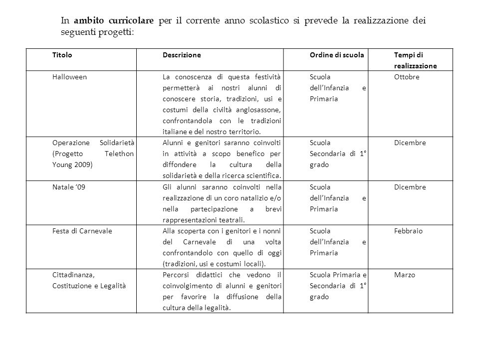 In ambito curricolare per il corrente anno scolastico si prevede la realizzazione dei seguenti progetti: