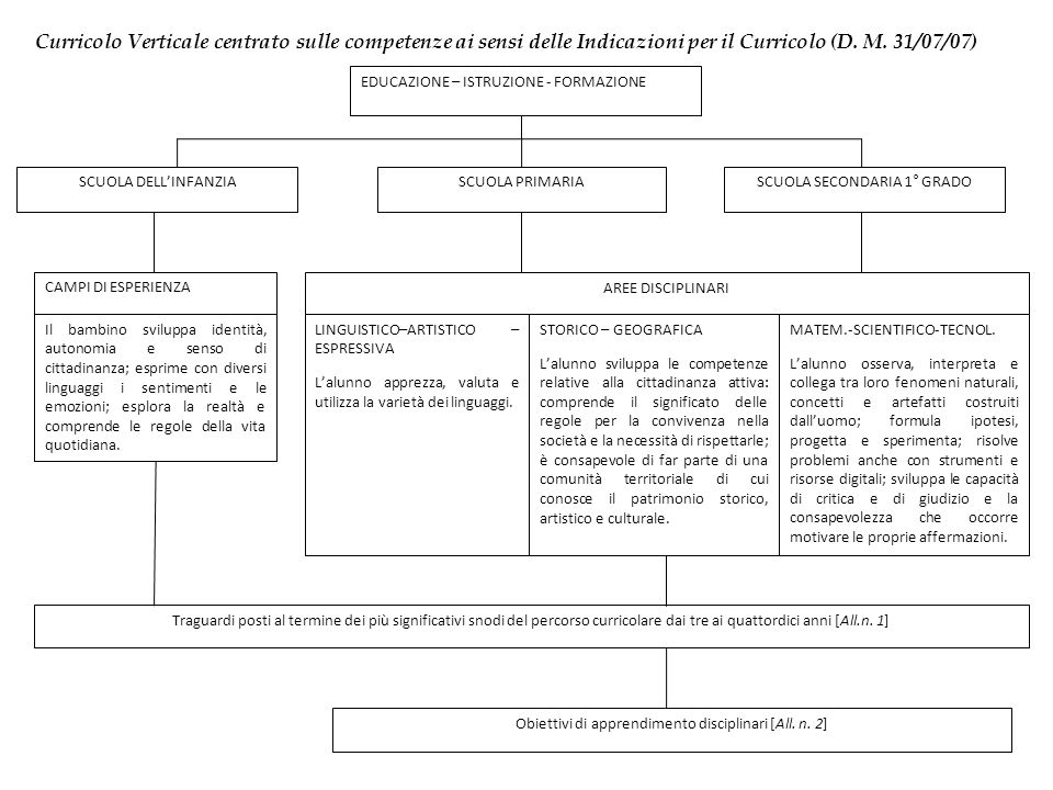 Curricolo Verticale centrato sulle competenze ai sensi delle Indicazioni per il Curricolo (D. M. 31/07/07)