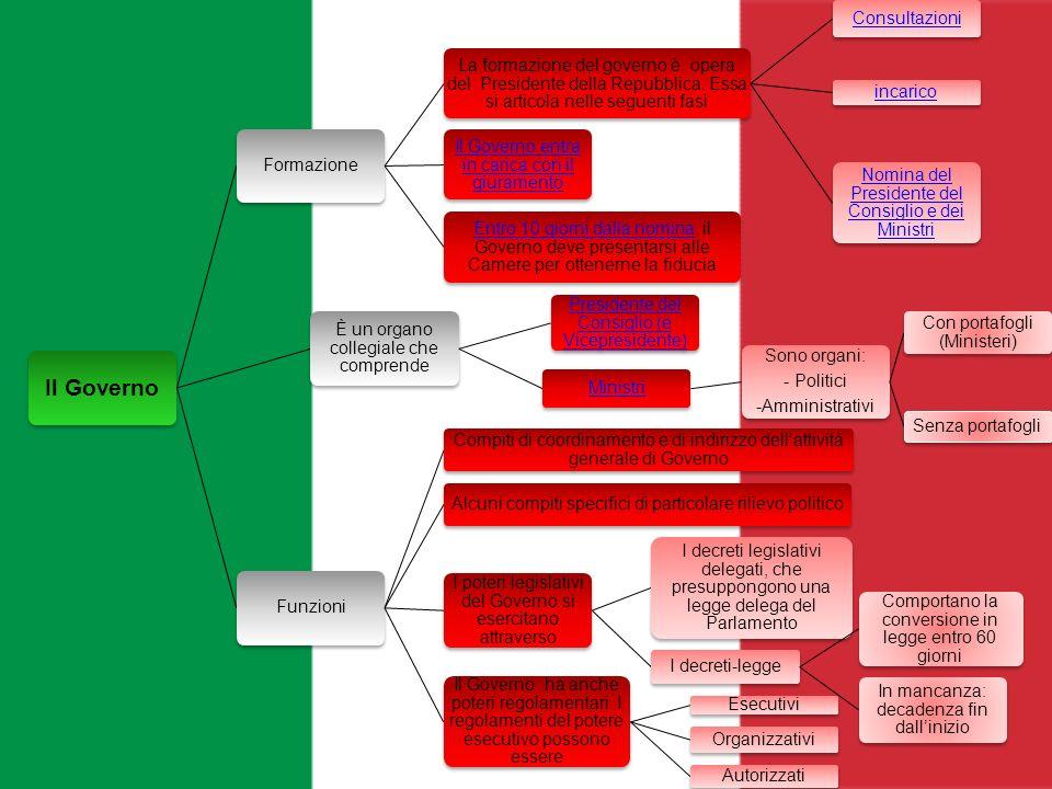 Il GovernoFormazione. La formazione del governo è opera del Presidente della Repubblica. Essa si articola nelle seguenti fasi.