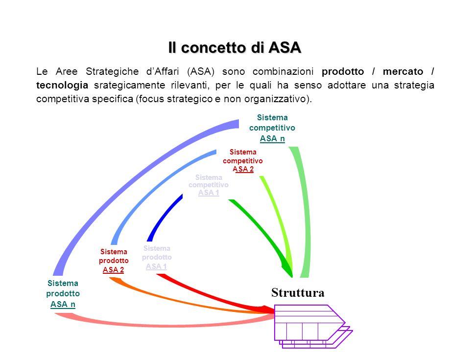 Il concetto di ASA Struttura