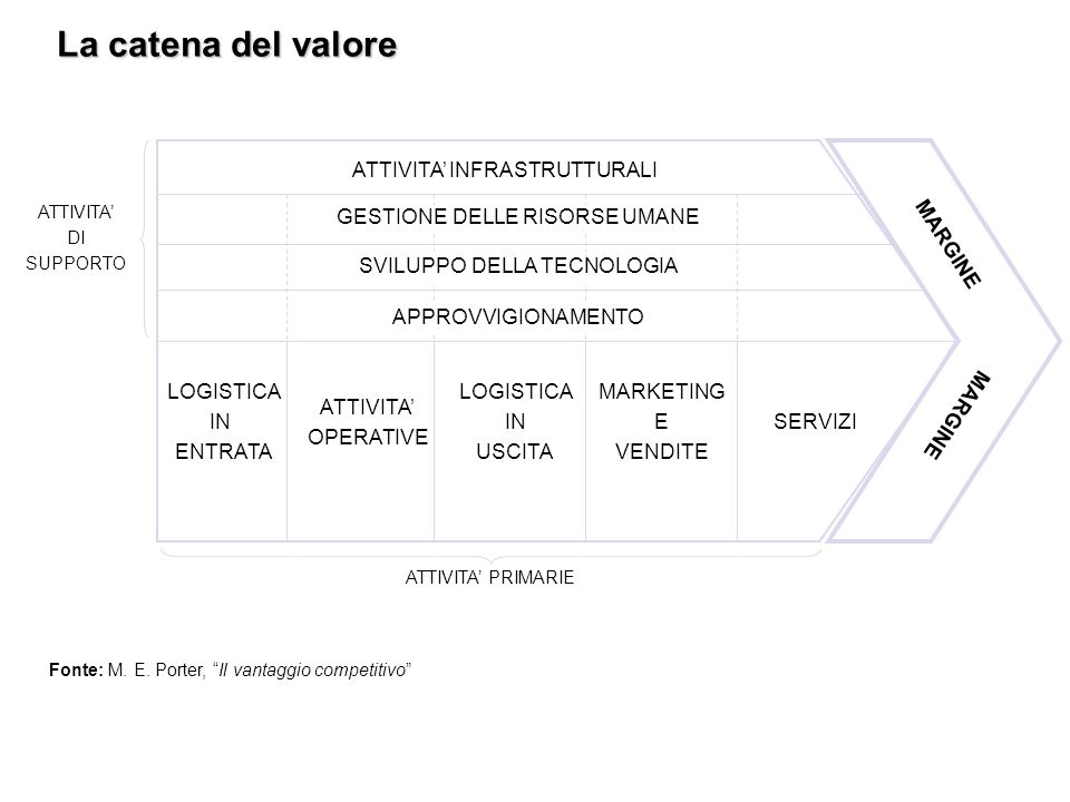 La catena del valore LOGISTICA IN ENTRATA ATTIVITA' OPERATIVE USCITA