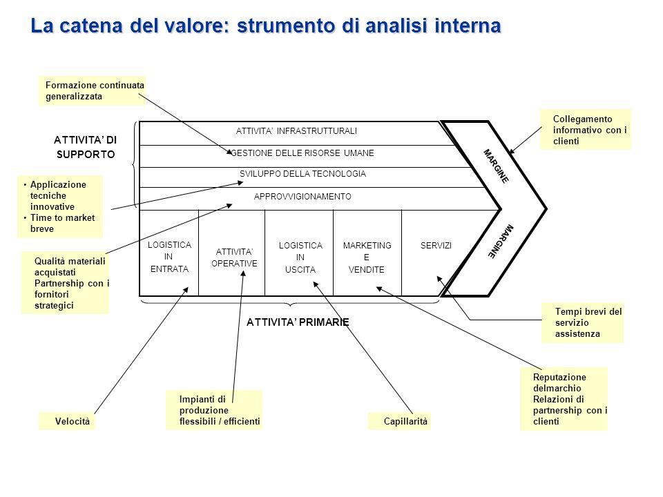 La catena del valore: strumento di analisi interna