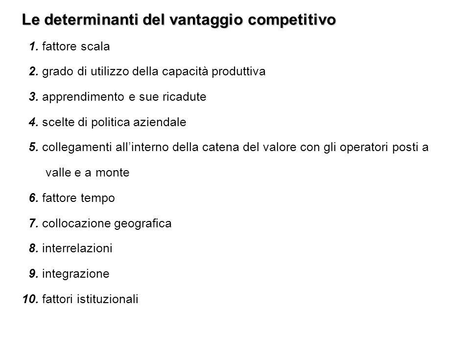 Le determinanti del vantaggio competitivo