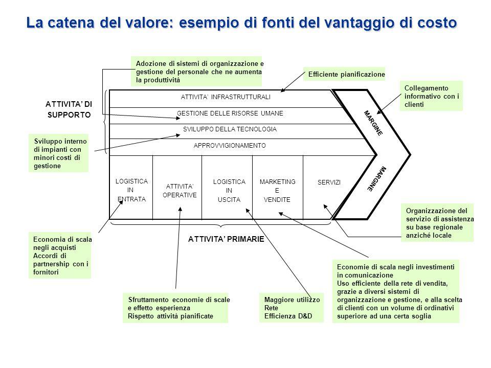 La catena del valore: esempio di fonti del vantaggio di costo