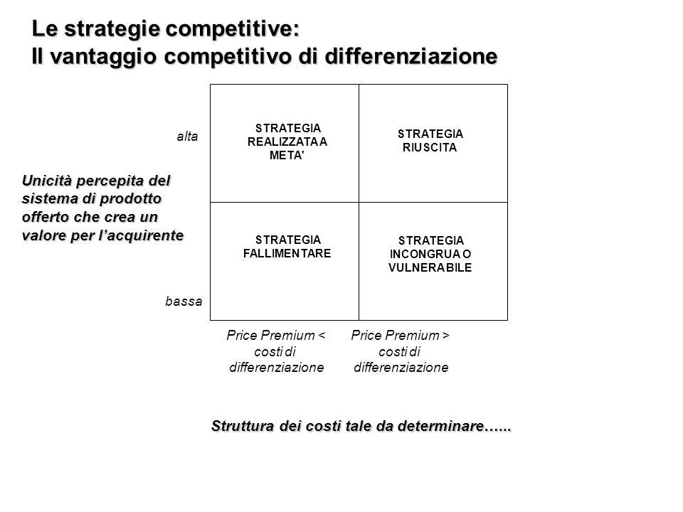 Le strategie competitive: Il vantaggio competitivo di differenziazione